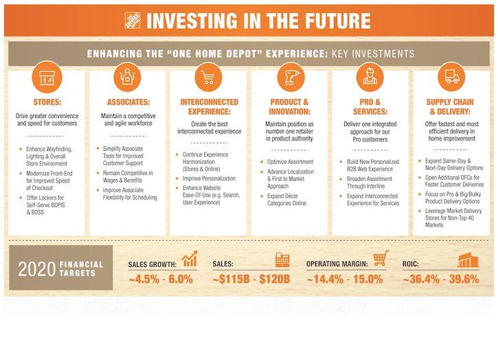 Home Depot investing in the future infographic