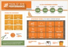 Home Depot Q1 2018 Infographic image