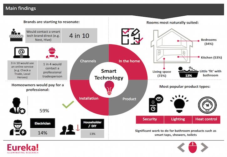 Smart Technology Report image