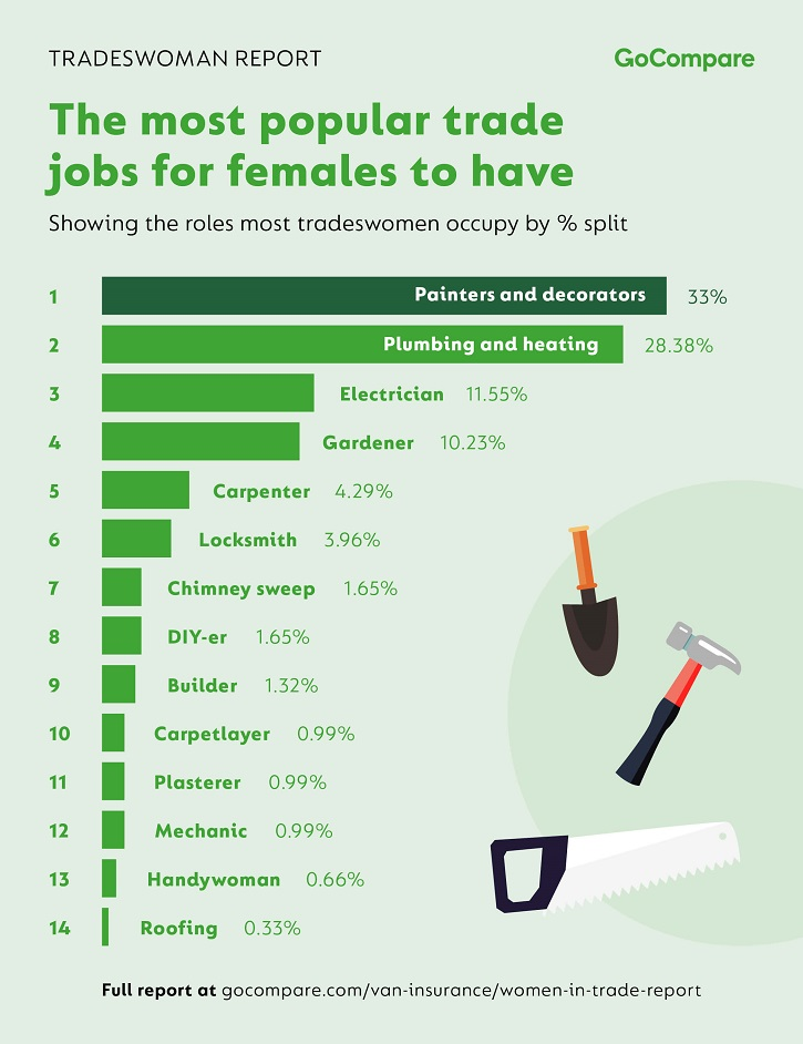 /live/news/wysiwyg/GoCompare-Tradeswoman-Report-Most-Popular-Trade-Jobs-For-Women.jpg