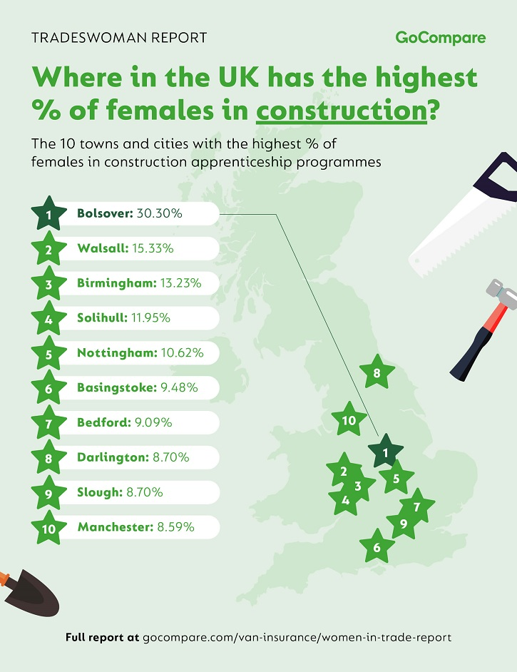/live/news/wysiwyg/GoCompare-Tradeswoman-Report-Where-Are-Most-Females-in-Construction-Apprenticeships-UK.jpg